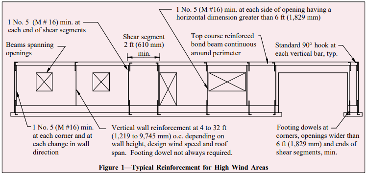 RESIDENTIAL DETAILS FOR HIGH WIND AREAS - NCMA