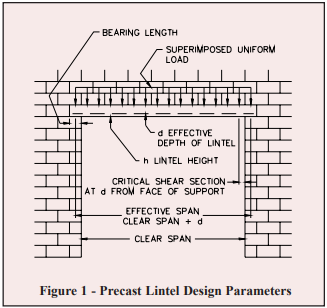 PRECAST CONCRETE LINTELS FOR CONCRETE MASONRY CONSTRUCTION - NCMA