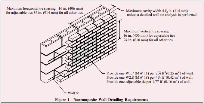 MULTIWYTHE CONCRETE MASONRY WALLS - NCMA