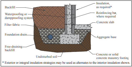 PREVENTING WATER PENETRATION IN BELOW-GRADE CONCRETE MASONRY WALLS
