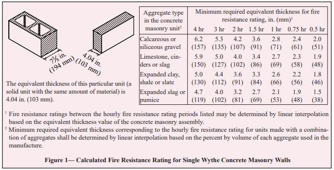 Density Related Properties Of Concrete Masonry Assemblies Ncma