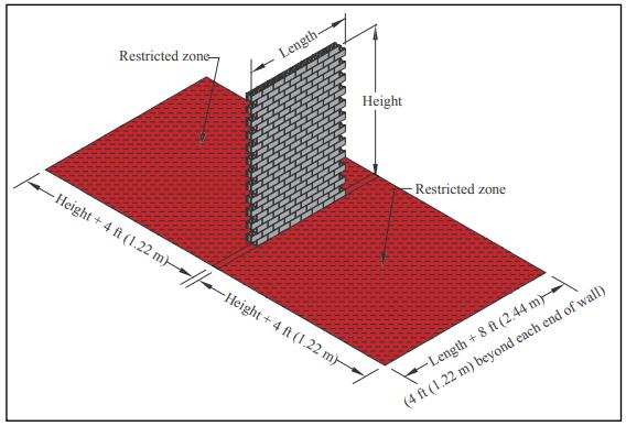 Bracing Concrete Masonry Walls Under Construction Ncma