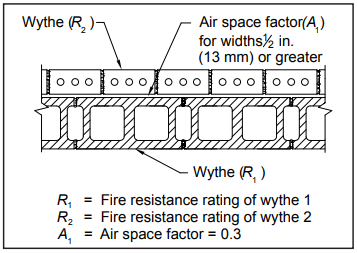 Fire Resistance Ratings Of Concrete Masonry Assemblies Ncma