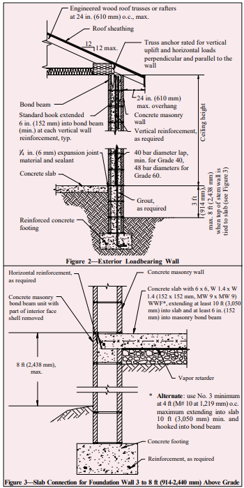 Joint Reinforcement For Concrete Masonry Ncma