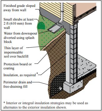 PREVENTING WATER PENETRATION IN BELOW-GRADE CONCRETE MASONRY