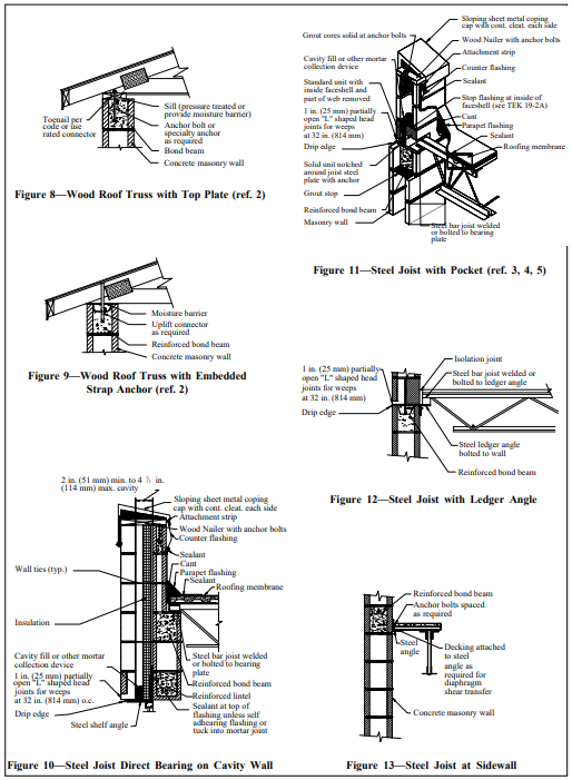 Floor And Roof Connections To Concrete Masonry Walls Ncma