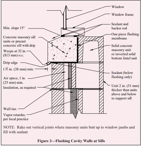 FLASHING DETAILS FOR CONCRETE MASONRY WALLS - NCMA