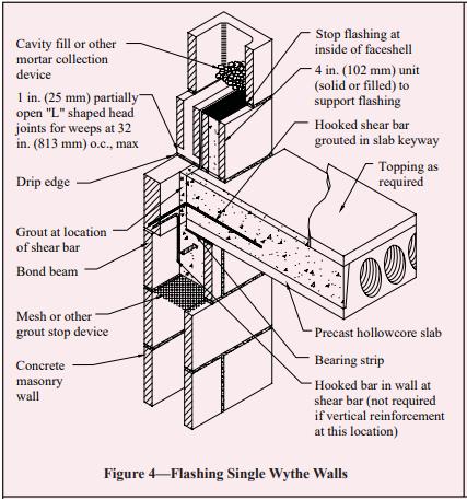 Flashing Details For Concrete Masonry Walls Ncma