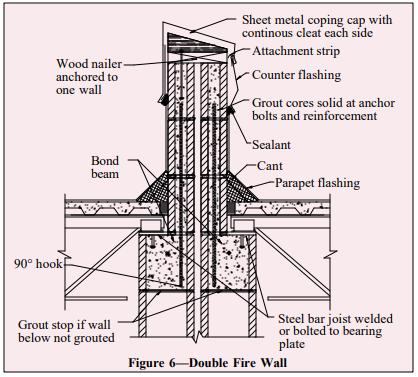 Detailing Concrete Masonry Fire Walls Ncma