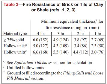 FIRE RESISTANCE RATINGS OF CONCRETE MASONRY ASSEMBLIES - NCMA