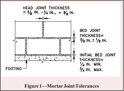 Concrete Masonry Construction Ncma, How Much Bedding Mortar Do I Need