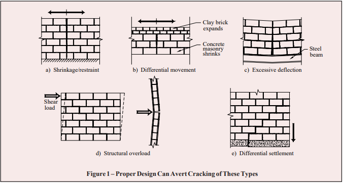 CRACK CONTROL IN CONCRETE MASONRY WALLS - NCMA