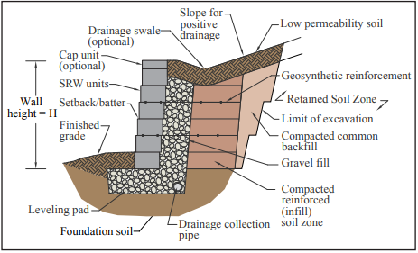 ROLES AND RESPONSIBILITIES ON SEGMENTAL RETAINING WALL PROJECTS - NCMA