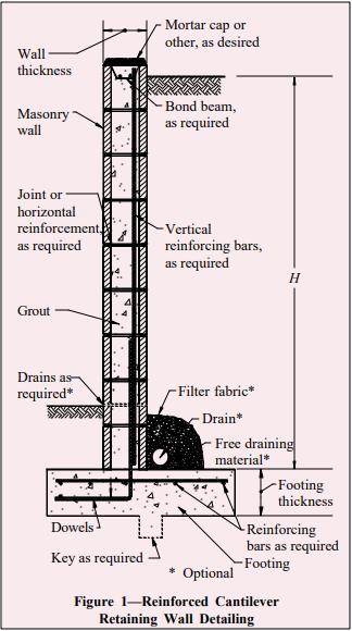 Concrete Masonry Cantilever Retaining Walls Ncma