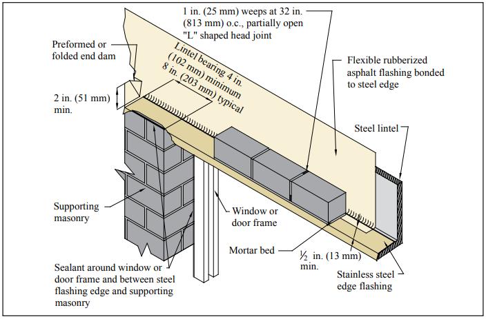 Concrete Masonry Veneers Ncma