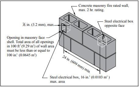 Firestopping For Concrete Masonry Walls Ncma