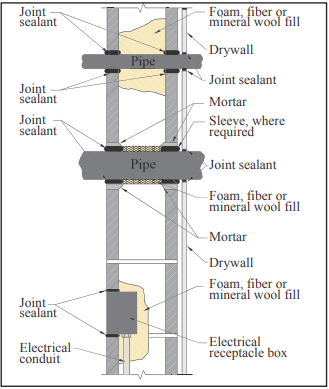 Sound Transmission Class Ratings For Concrete Masonry