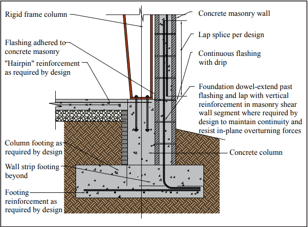 INTEGRATING CONCRETE MASONRY WALLS WITH METAL BUILDING