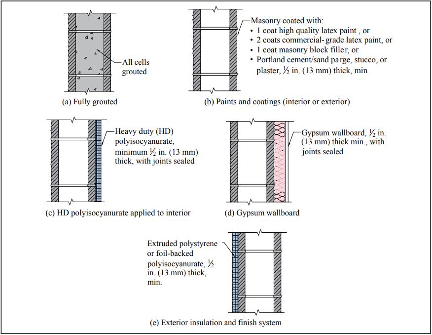 Control Of Air Leakage In Concrete Masonry Walls Ncma