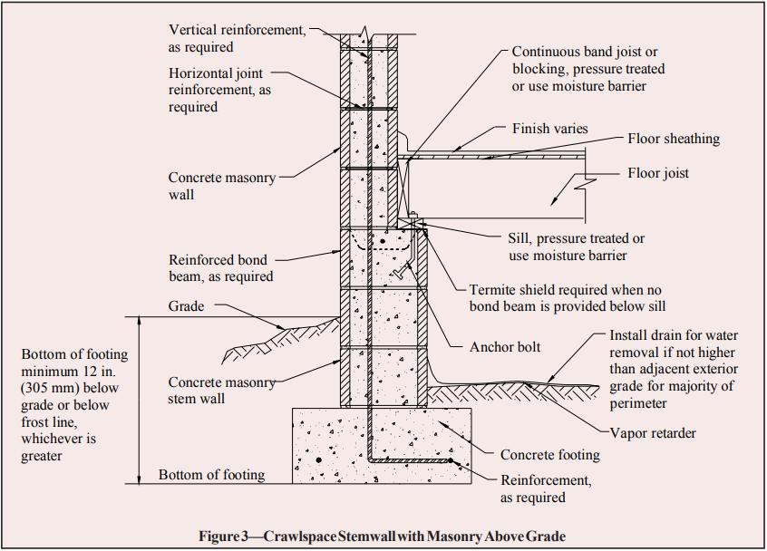 Concrete Masonry Foundation Wall Details Ncma