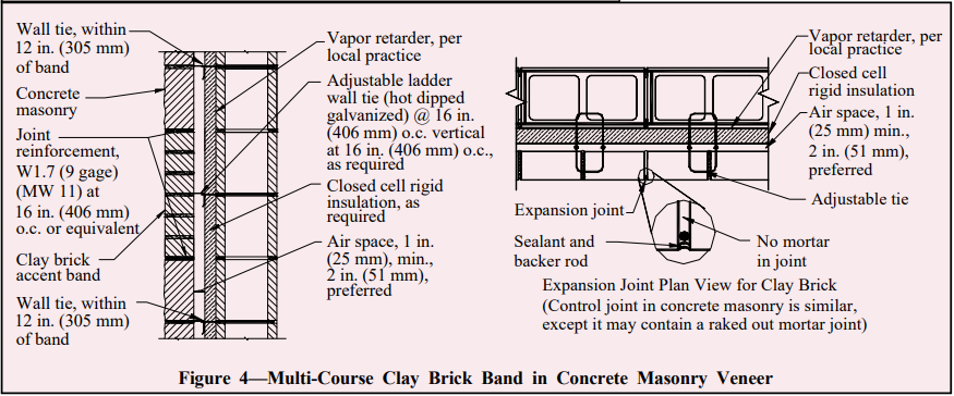 Clay And Concrete Masonry Banding Details Ncma