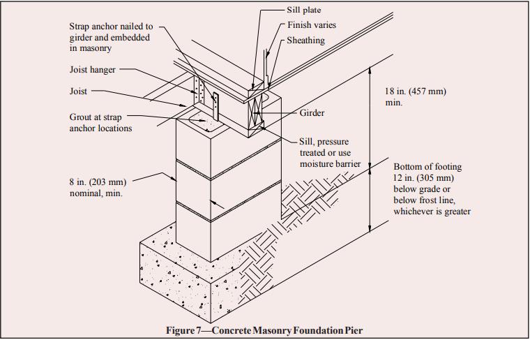 concrete masonry foundation wall details