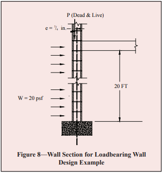 Loadbearing Concrete Masonry Wall Design Ncma