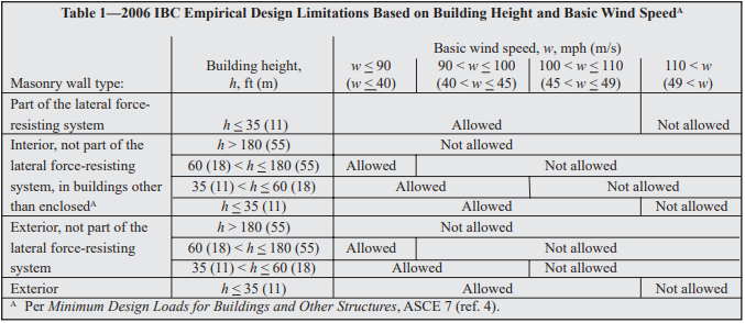 EMPIRICAL DESIGN OF CONCRETE MASONRY WALLS - NCMA