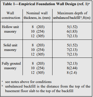 ALLOWABLE STRESS DESIGN OF CONCRETE MASONRY FOUNDATION WALLS