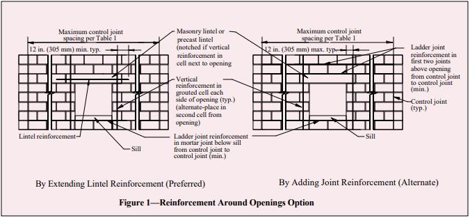 Control Joints For Concrete Masonry Walls Alternative Engineered Method Ncma