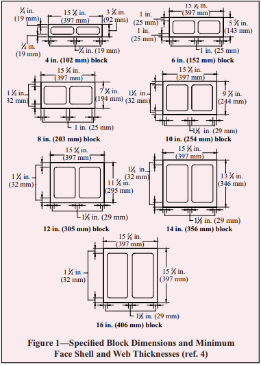 Section Properties Of Concrete Masonry Walls Ncma