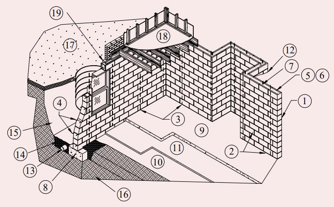 CONCRETE MASONRY BASEMENT WALL CONSTRUCTION - NCMA