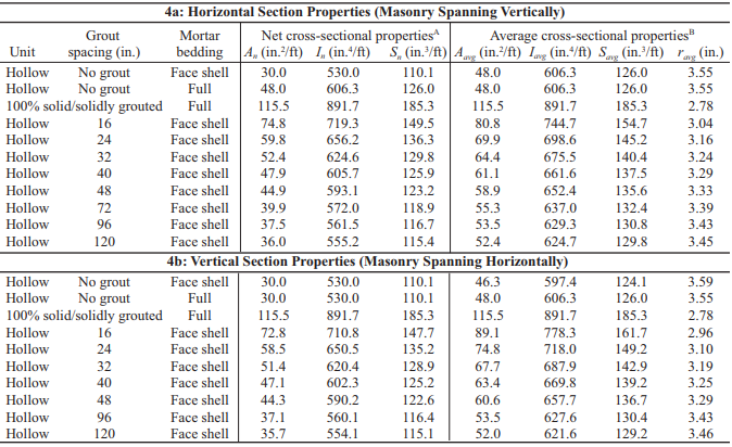 SECTION PROPERTIES OF CONCRETE MASONRY WALLS - NCMA