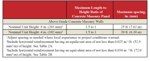 Control Joints For Concrete Masonry Walls Empirical Method Ncma
